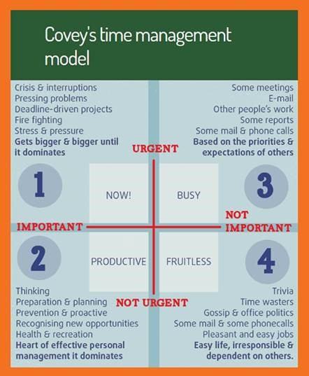 eXPD8 use Covey's Time Management Model in their Account Manager Training