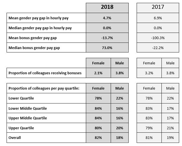 eXPD8 Gender Pay Report 2018