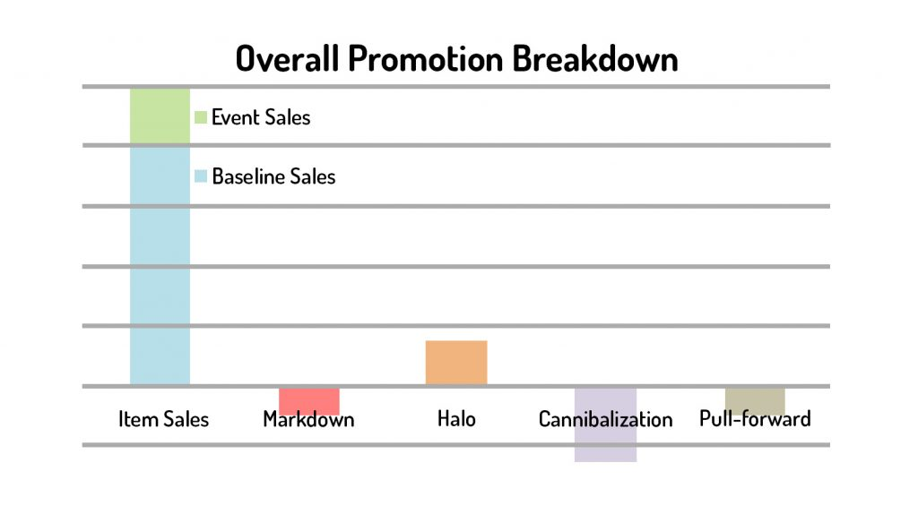 Overall Promotion Breakdown