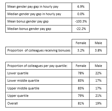 eXPD8 Gender Pay Gap Report 2017